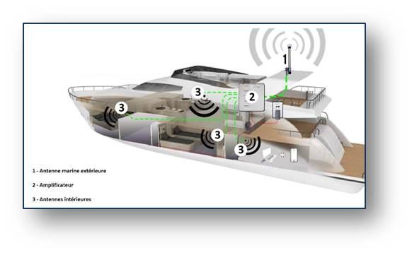 Amplificateur GSM pour bateau disponible sur Advanced-tracking.com